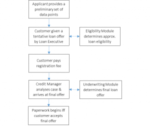 Outline of the loaning process